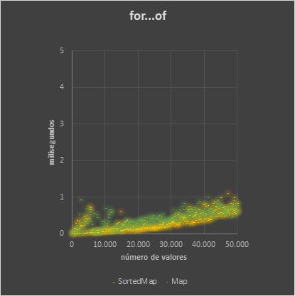 SortedMap Binary loop statistics