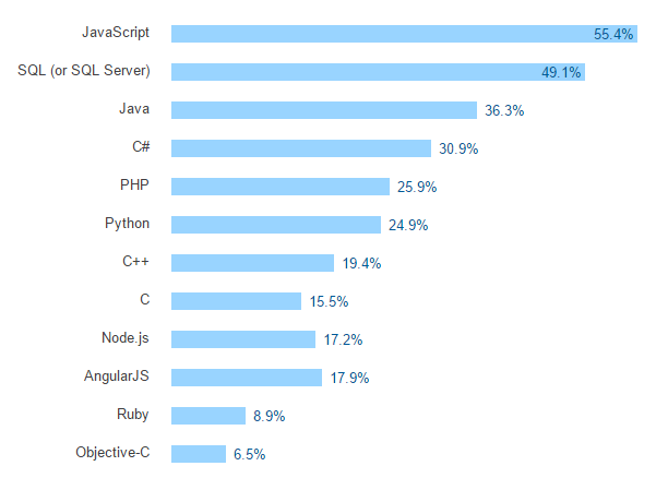 Fuente: Stack Overflow Survey 2016